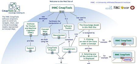 CmapTools mapa conceptual
