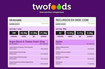 Twofoods alimentos