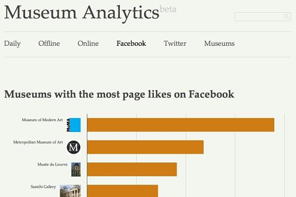 Museum Analytics museos