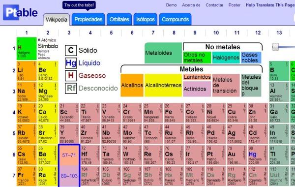 Ptable tabla quimica