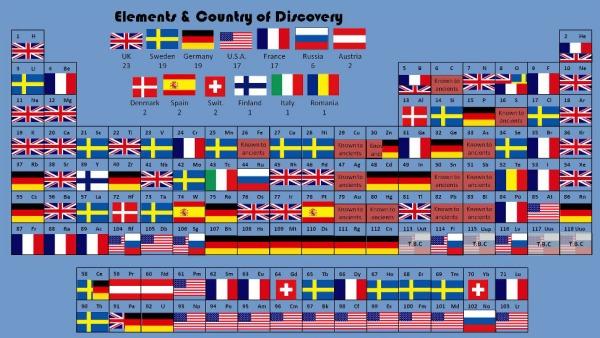 Tabla periodica paises